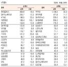 [표]유가증권 기관·외국인·개인 순매수·도 상위종목(8월 6일)