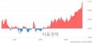 <코>세화피앤씨, 3.26% 오르며 체결강도 강세 지속(142%)