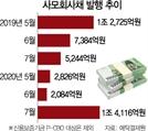 [시그널] 여전사 유동성 위기 벗자…기업 사모채 발행 확 늘어