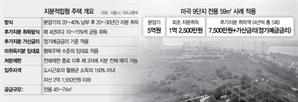 [단독] 분양가 25%만 내면 내집…지분적립형 '용산정비창·서울의료원'서 나온다