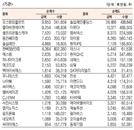 [표]코스닥 기관·외국인·개인 순매수·도 상위종목(8월 6일)