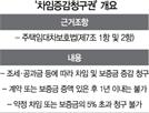 [팩트체크] '차임증감청구권'으로 임대료 매년 5% 올릴 수 있다?