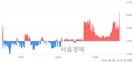 <코>서플러스글로벌, 3.36% 오르며 체결강도 강세 지속(122%)