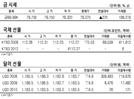 [표]금·국채선물·달러선물 시세(8월 6일)