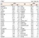 [표]유가증권 기관·외국인·개인 순매수·도 상위종목(8월 6일-최종치)