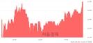 <유>황금에스티, 3.59% 오르며 체결강도 강세 지속(140%)