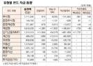 [표]유형별 펀드 자금 동향(8월 5일)
