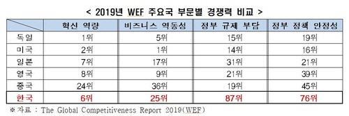 왜 한국의 자율주행차는 美·中에 뒤처질 수밖에 없나?