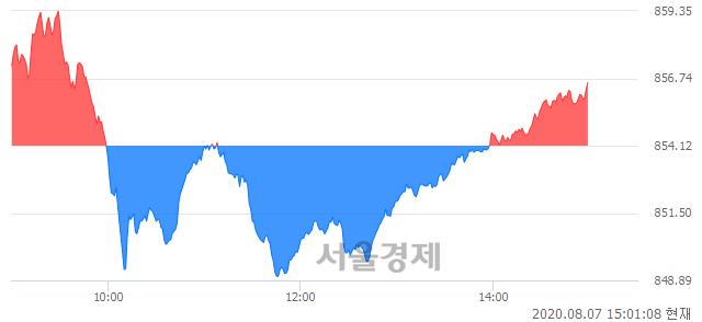 오후 3:00 현재 코스닥은 45:55으로 매수우위, 매도강세 업종은 통신장비업(6.67%↑)