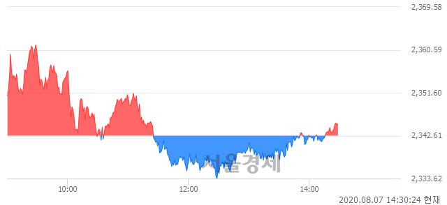오후 2:30 현재 코스피는 43:57으로 매수우위, 매도강세 업종은 운수창고업(1.48%↑)
