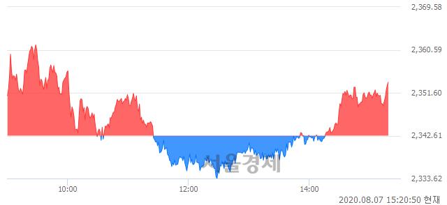 오후 3:20 현재 코스피는 41:59으로 매수우위, 매도강세 업종은 전기가스업(0.72%↑)
