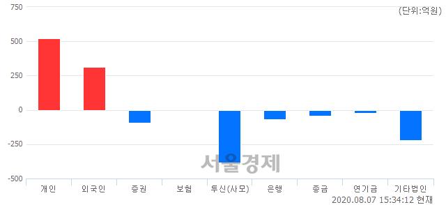 [마감 시황] 개인과 외국인의 동반 매수세.. 코스닥 857.63(▲3.51, +0.41%) 상승 마감