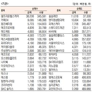 [표]코스닥 기관·외국인·개인 순매수·도 상위종목(8월 7일-최종치)