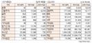 [표]유가증권·코스닥 투자주체별 매매동향(8월 7일-최종치)