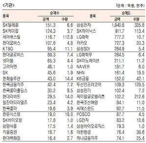 [표]유가증권 기관·외국인·개인 순매수·도 상위종목(8월 7일-최종치)