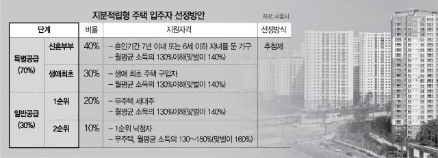 '지분적립형 주택마저 소외' 4050 부글부글