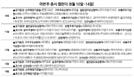[이번 주 증시 캘린더] 한국파마 등 신규 상장…셀레믹스 공모주 청약