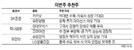 [이번주 추천주] '실적 선방' 카카오·유한양행 유망