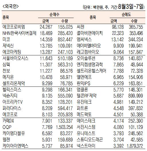 [표]주간 코스닥 기관·외국인·개인 순매수도 상위종목(8월 3일~7일)