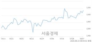 <코>유니온커뮤니티, 매수잔량 338% 급증