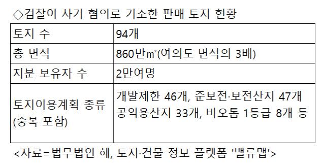 [단독]땅 주인 2만명인데 사기라니…지분 쪼개판 기획부동산 구속기소
