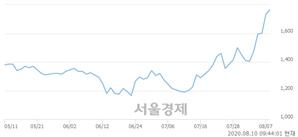 <유>갤럭시아에스엠, 3.75% 오르며 체결강도 강세로 반전(100%)