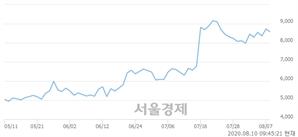 <코>동아화성, 3.21% 오르며 체결강도 강세로 반전(112%)