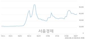 <유>한화우, 매도잔량 345% 급증