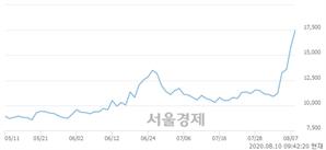 <코>애니젠, 전일 대비 7.55% 상승.. 일일회전율은 3.96% 기록