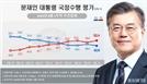 부동산·윤석열 후폭풍… 文 부정평가 뛰고 통합당 지지율 최고치