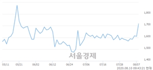 <코>컬러레이, 전일 대비 7.14% 상승.. 일일회전율은 1.86% 기록