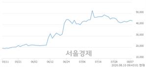 <코>에스퓨얼셀, 3.30% 오르며 체결강도 강세 지속(134%)