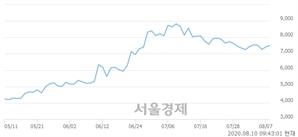 <코>제이엔케이히터, 3.10% 오르며 체결강도 강세로 반전(112%)