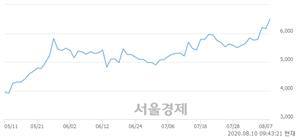 <코>씨아이에스, 장중 신고가 돌파.. 6,740→6,770(▲30)