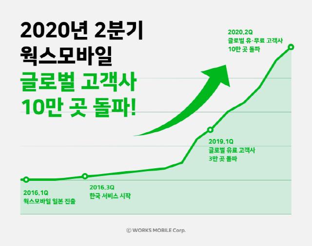 네이버 화상회의 솔루션 '웍스모바일' 글로벌 고객사 10만 돌파