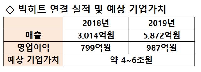 [시그널] BTS 업은 빅히트엔터…SK바이오팜 뛰어넘을까