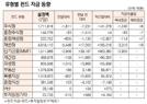 [표]유형별 펀드 자금 동향(8월 7일)
