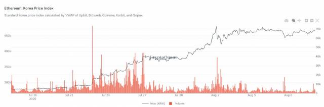 [노윤주의 비트레이더]BTC 1,400만 원 돌파하며 순항…글로벌 증시와 동조성 지속