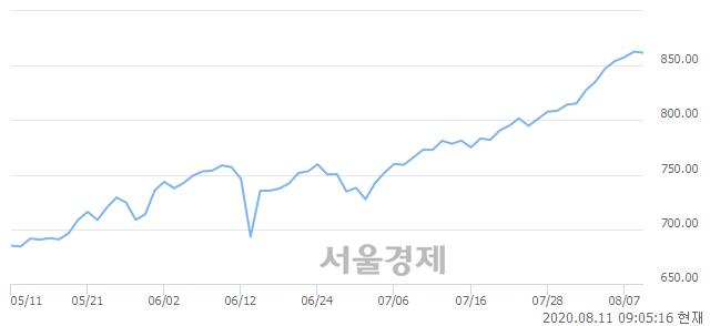 [개장 시황] 코스닥 863.07.. 개인의 순매수에 상승 출발 (▲0.31, +0.04%)