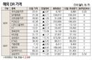 [표]해외 DR 가격(8월 10일)