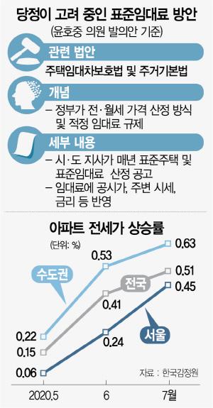 '2+2'도 부족한 文… 전셋값 폭등하는 데 '무제한 계약갱신'까지 언급