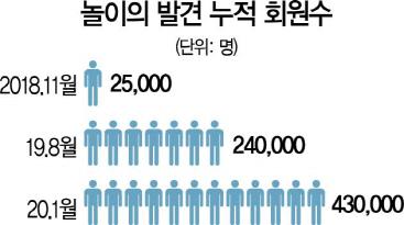 [시그널]매출 1.9억에 기업가치 500억...웅진 '놀이의 발견' 부풀렸나