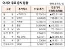 [표]아시아 주요 증시 동향(8월 11일)