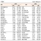 [표]코스닥 기관·외국인·개인 순매수·도 상위종목(8월 11일-최종치)