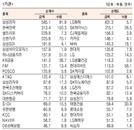 [표]유가증권 기관·외국인·개인 순매수·도 상위종목(8월 11일-최종치)