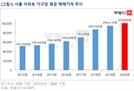 서울 아파트 평균 매매가 '10억' 돌파…7년 만에 2배로