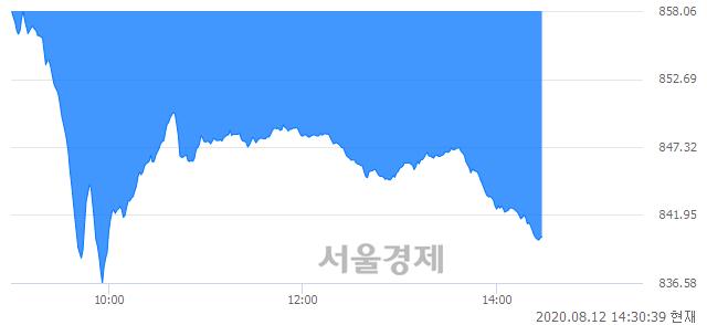 오후 2:30 현재 코스닥은 40:60으로 매수우위, 매수강세 업종은 일반전기전자업(1.71%↓)