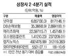 랩지노믹스 2분기 영업익 2만%↑... 넷마블 영업익 817억원