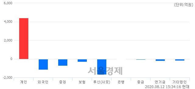 [마감 시황]  외국인과 기관의 동반 매도세.. 코스닥 845.60(▼14.63, -1.70%) 하락 마감