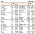 [표]코스닥 기관·외국인·개인 순매수·도 상위종목(8월 12일-최종치)